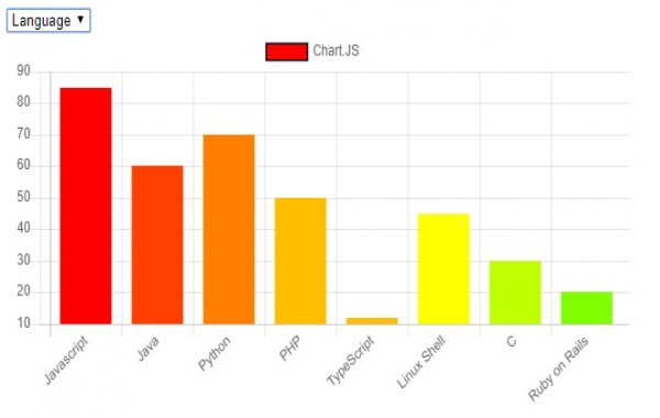 ChartJS | How to draw Bar chart from server data using MySQL, Ajax and PHP