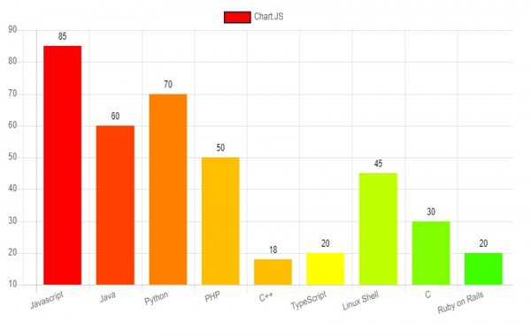 How to show data values on top of each bar in chart.js